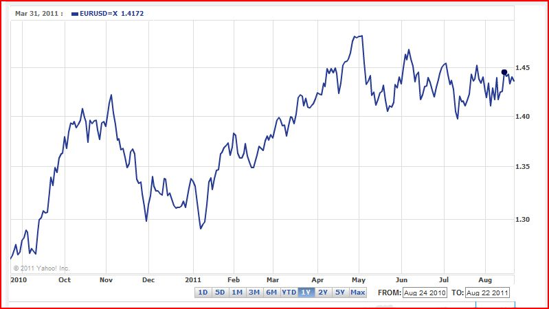 eur-usd_1_year_to_22_aug_2011.jpg